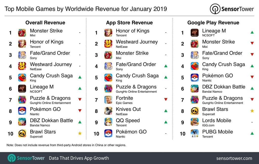 Brawl Stars в топ 10 самых доходных игр